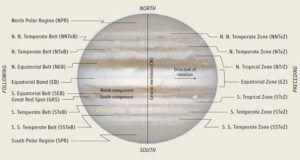 Jupiter's Cloud Bands