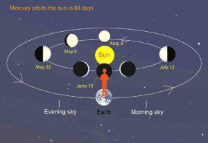 Mercury phases