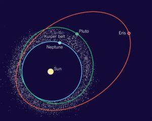 Not a distinct orbital path