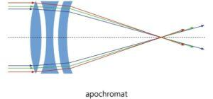 Apochromatic lens design