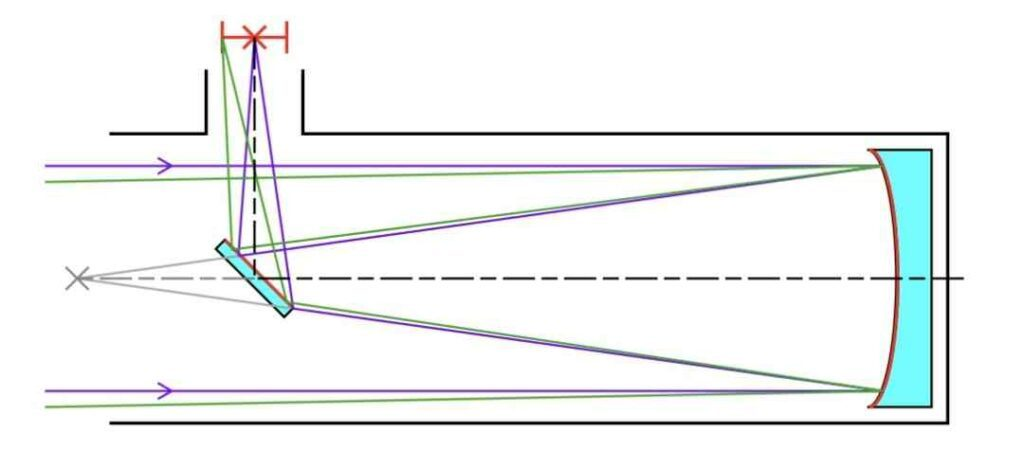 Newtonian reflector diagram