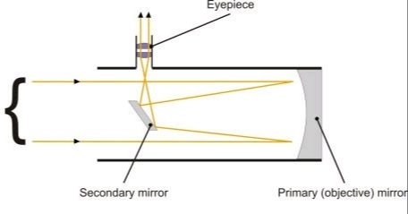 Reflector diagram