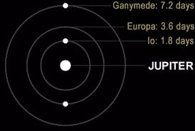Jupiter's moons Tidally Locked