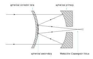 Maksutov-cassegrain diagram